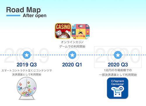 AIZEN(アイゼン)コインのロードマップ2