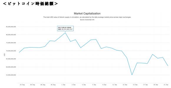 ビットコインの時価総額の現状