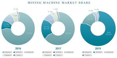 マイニング市場のシェア率