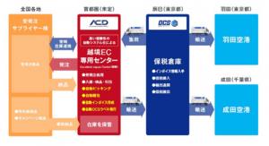 仮想通貨ACDのシステム
