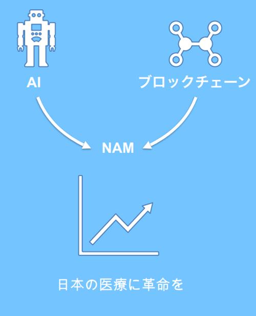 NAMコインのプロジェクトイメージ