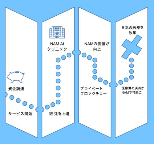 NAMコインのロードマップ