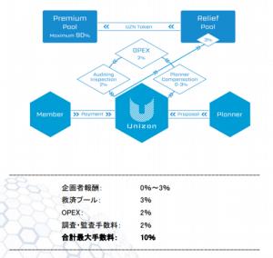 仮想通貨のICOのUnizon(ユニゾン)のプロジェクト内容