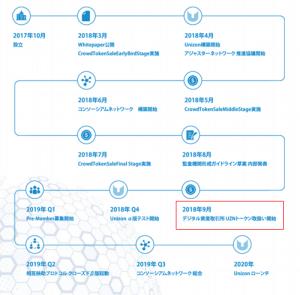仮想通貨のICOのUnizon(ユニゾン)のロードマップ