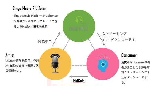 ビンゴミュージックのプラットフォーム