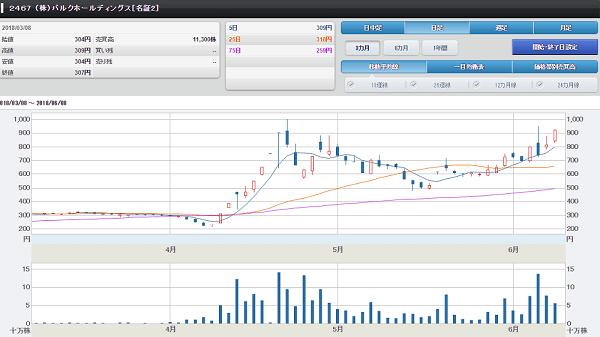 バルクホールディングスの株価チャート