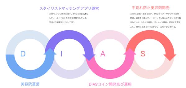 ディアスコインのICOプロジェクトのロードマップ