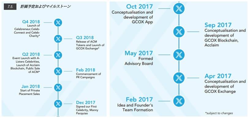 GCOXのICOスケジュールや概要