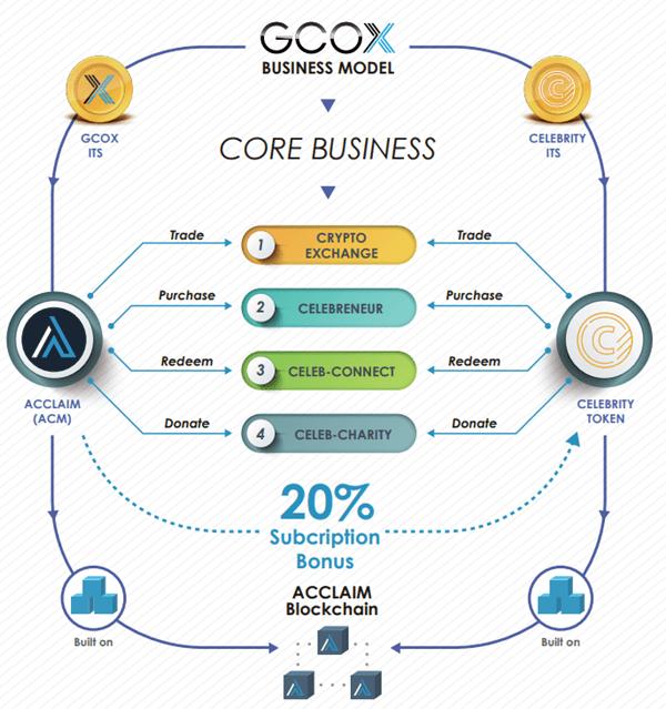 GCOXのICOプロジェクト内容