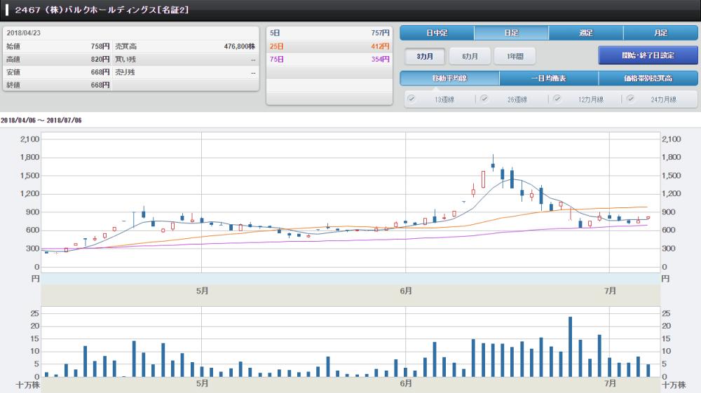 バルクホーディングスの株価