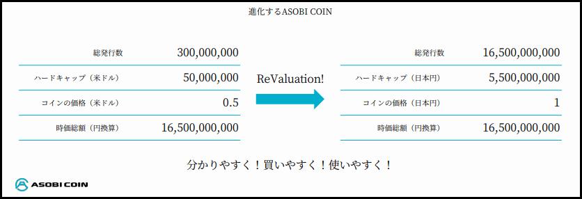 アソビコインのレボリューション内容