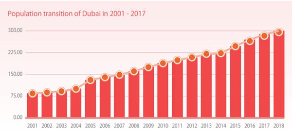 ドバイの人口推移