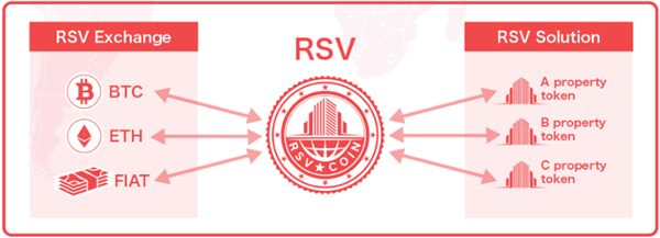 RSVのトークン概要