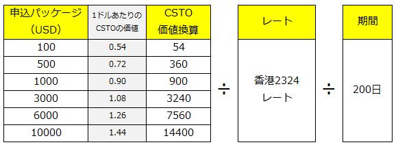CSTOのレート計算・受取方法