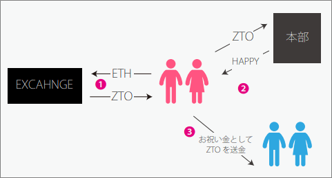 ZUTTOトークンの使用イメージ