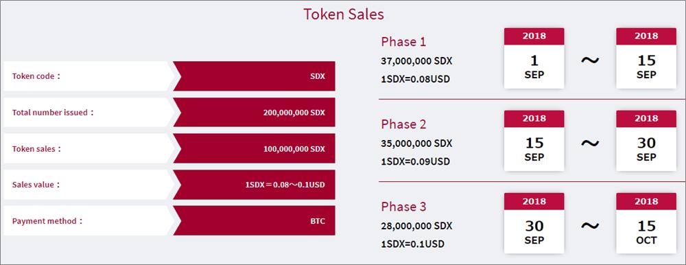 Solidex取引所の独自トークンのセール
