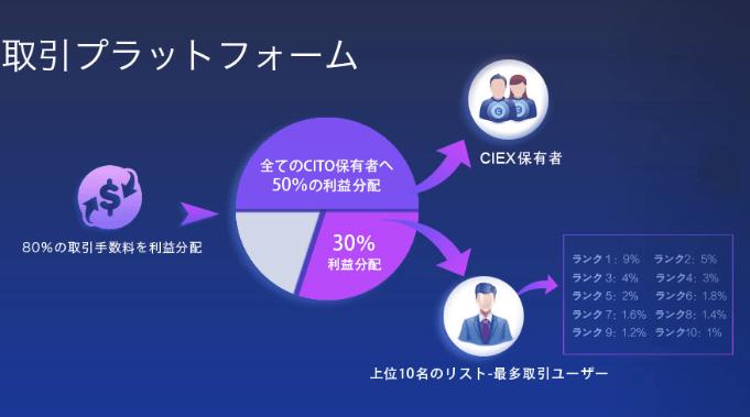 CIEX取引所の取引マイニング収益分配