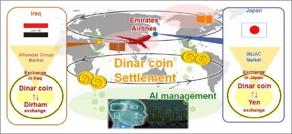 エミレーツ航空とディナーコインのプロジェクト