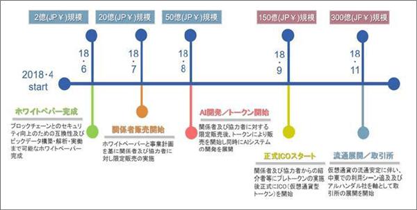ディナーコインのロードマップ