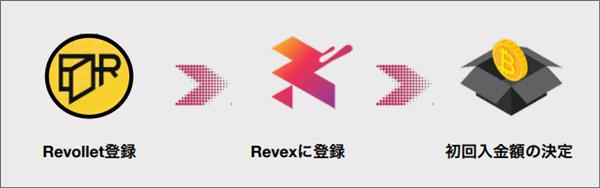 Revex取引所の登録方法