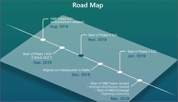 H&B取引所のロードマップ