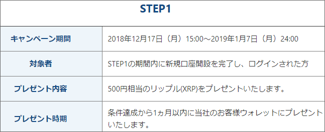 フォビ取引所(日本)のキャンペーンSTEP1