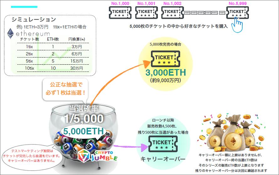 クリプトジャンブルの宝くじサービス内容