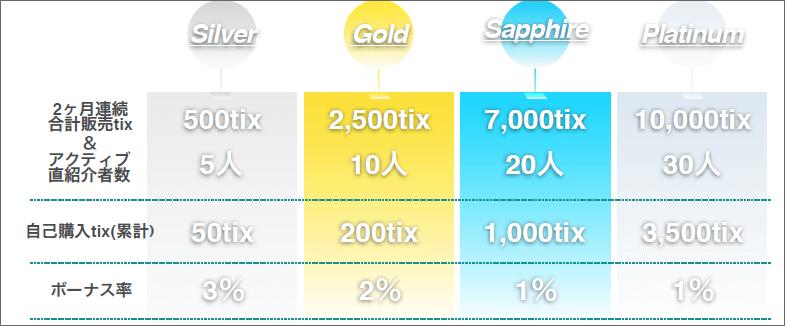 クリプトジャンブルのタイトル取得方法と還元率