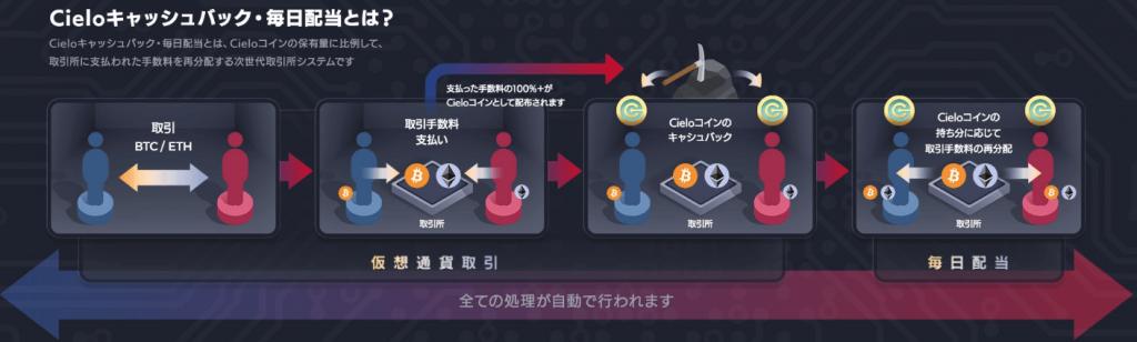 シエロ取引所のキャッシュバックシステム