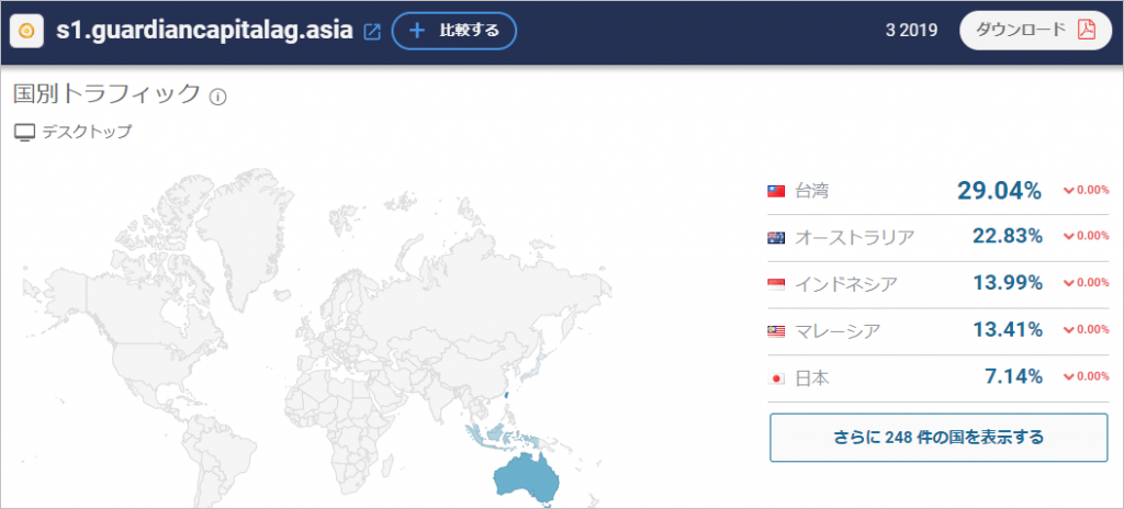GCGアジアのサイトアクセス(国別)