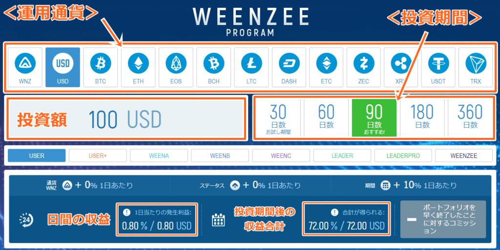 Weenzee(ウィーンジー)の投資プログラム