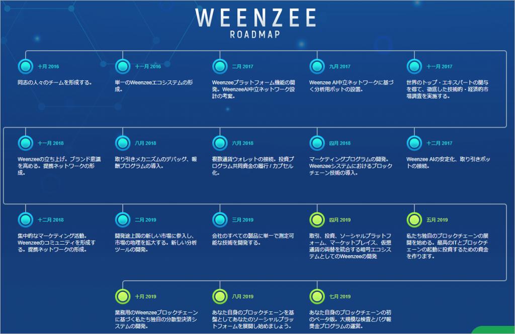 Weenzee(ウィーンジー)のロードマップ