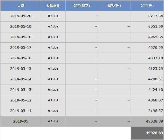 20190520クロスエクスチェンジの過去10日間の配当状況