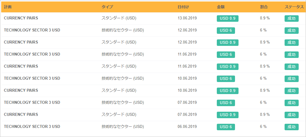 20190613BBシェルダンの配当結果