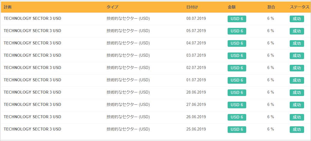 20190708BBシェルダンの配当結果