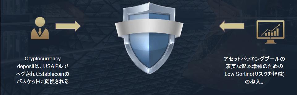 ブロックエコのセキュリティについて