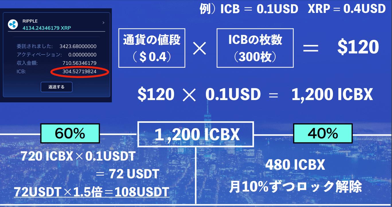 ICBXの計算方法