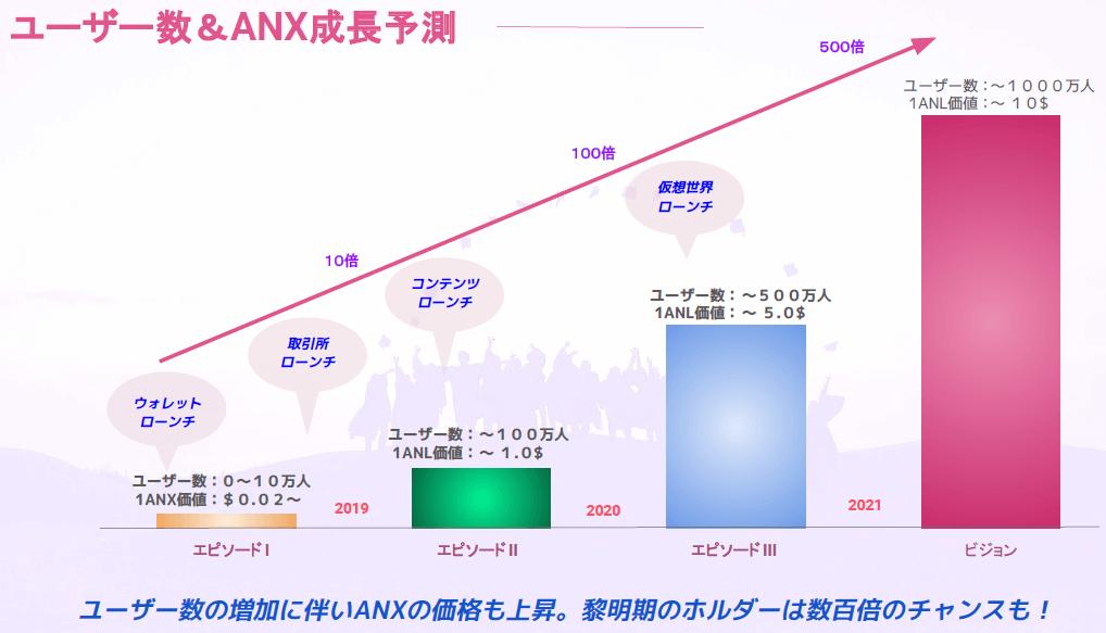 エンジェリウムウォレットのANX成長イメージ