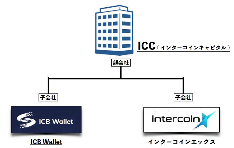 インターコインキャピタルの組織図