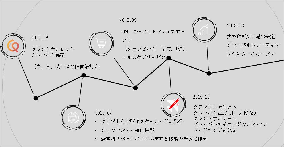 クワントウォレットのロードマップ