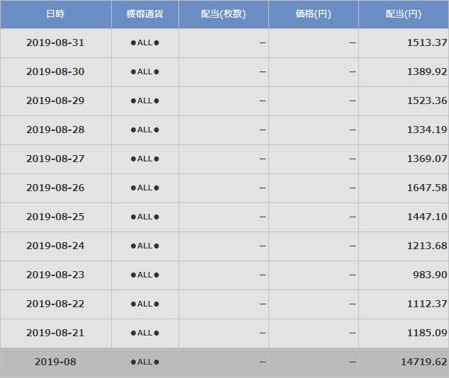 20190831クロスエクスチェンジの直近10日間の配当