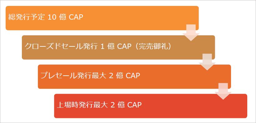キャップコインの発行枚数