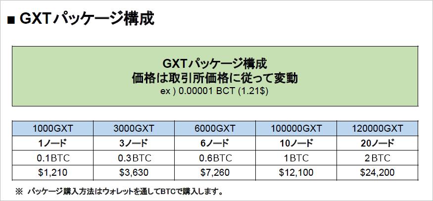 GXTの投資内容