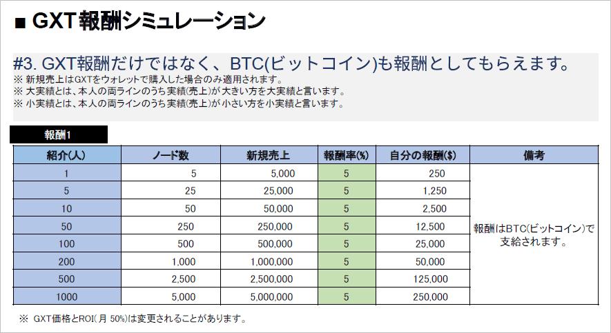 GXTの紹介報酬のシュミレーション