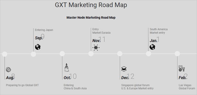 GXTのロードマップ