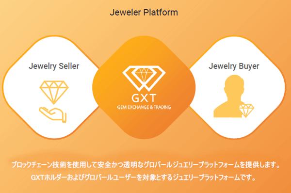 GXTの宝石プラットフォーム