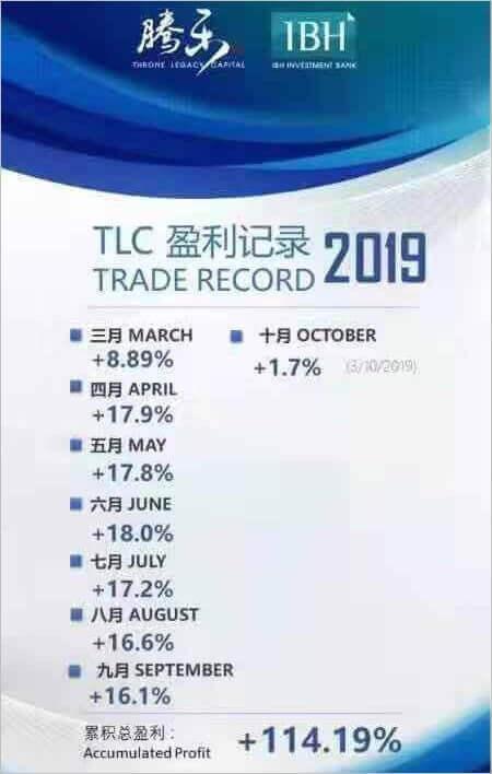 TLC(IBH)のFXトレード成果