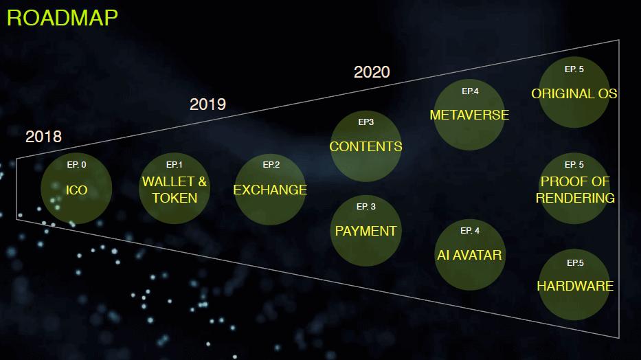 エンジェ江リウム事業のロードマップ