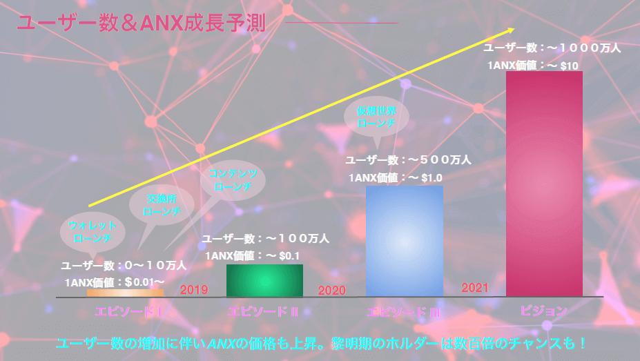 エンジェ江リウムの成長予測