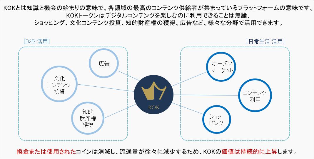 KOKPLAYのビジネスプラットフォーム